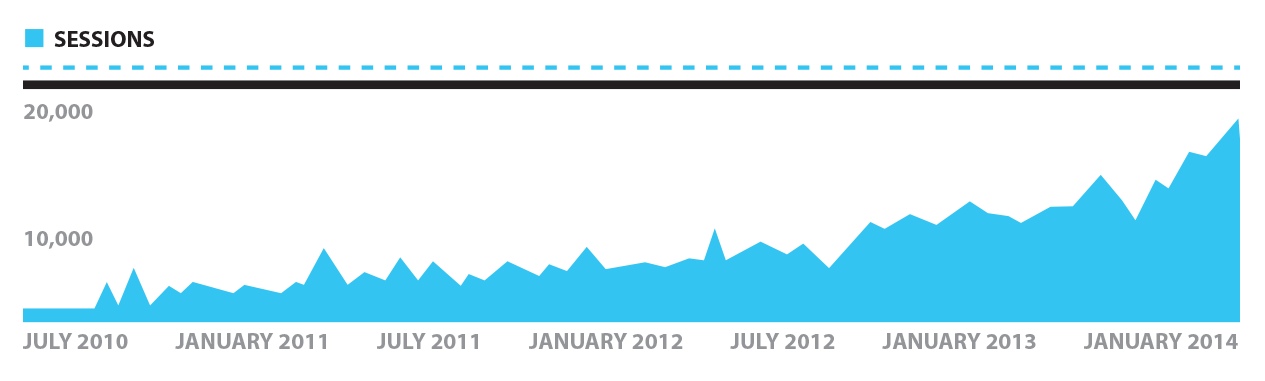 lawyer website traffic